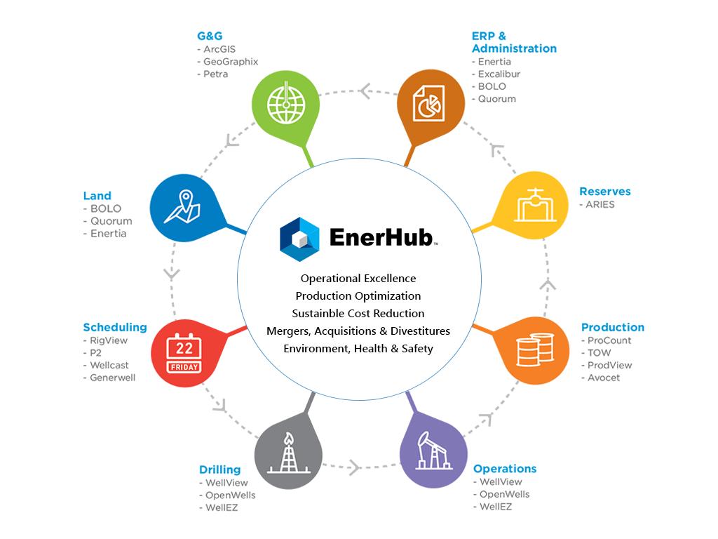 EnerHub Chart